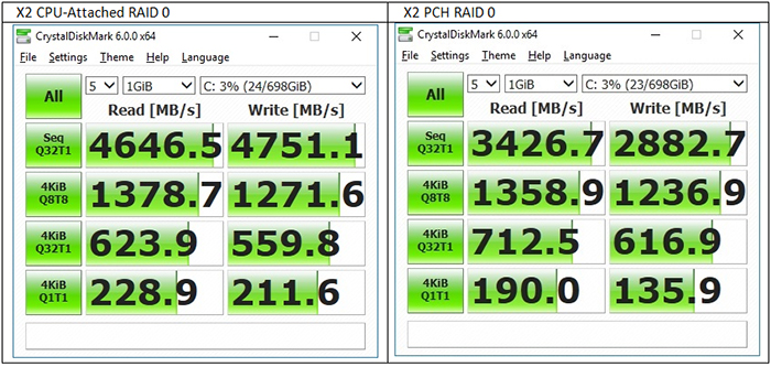 CPU-Attached RAID
